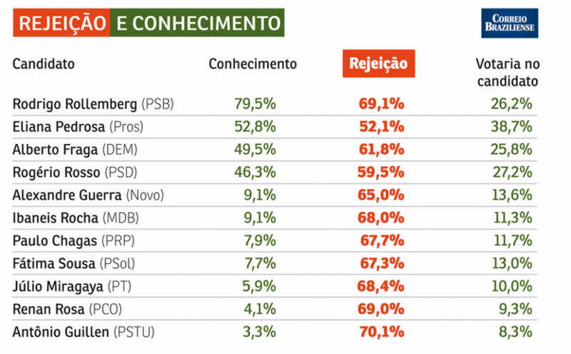 Instituto Opinião Política: Rollemberg é rejeitado por 70% do DF